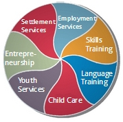 integrated holistic services